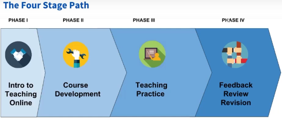 Online Teaching - A Guided Path for Faculty Development and Support 2018