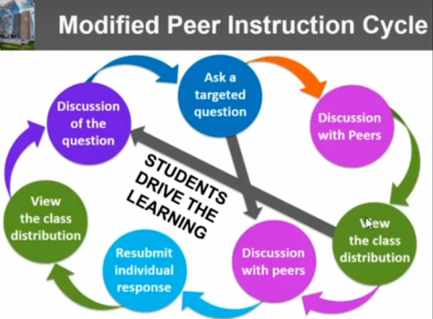 Clicker-based Peer Instruction in a Flipped, Large-enrollment Science Gateway Course