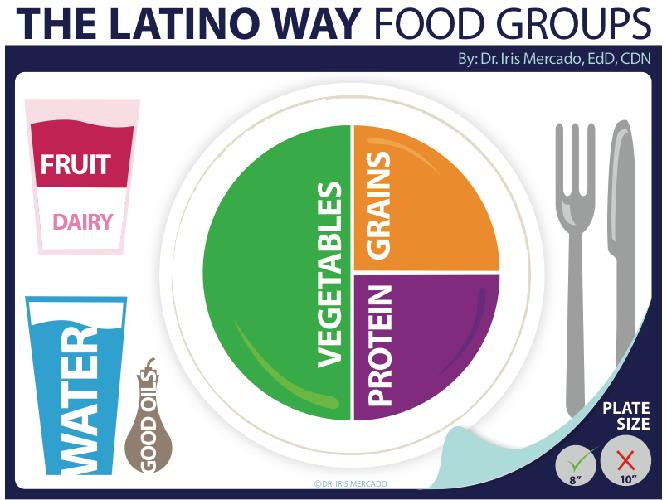 HEALTH TIPS- Dietary Guidelines for Latino in the U.S.