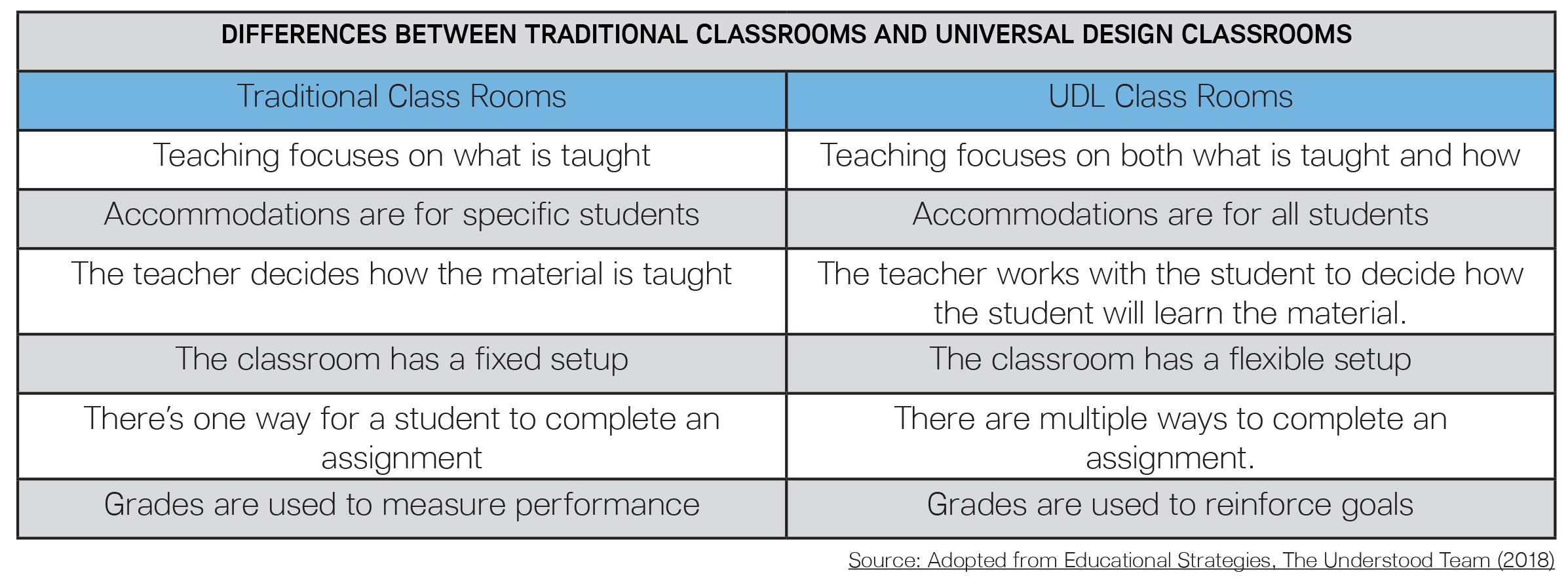 Universal Design For Learning: Fostering Neurodiversity, Equity, And Inclusivity Through Educational Technology