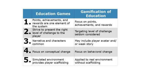 games in ed. vs gamification of ed.