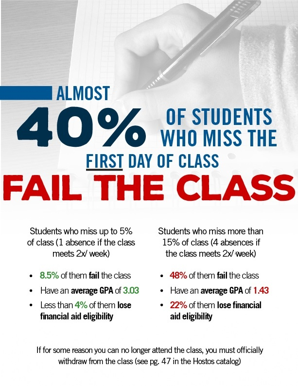 40% of students who miss the first day of class, fail the class.